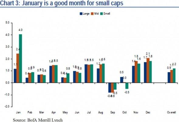 Meilleurs mois de l'année small caps