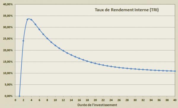 Simulateur-Performance-IMMO5.xlsx