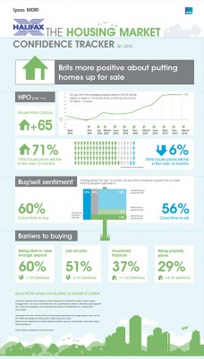 http://www.ipsos-mori.com/Assets/Images/Infographics/ipsos-mori-halifax-housing-tracker-infographic-april-2014.jpg
