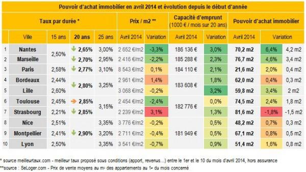http://www.next-finance.net/IMG/jpg/pouvoir_d_achat_immo_en_avril_2014.jpg